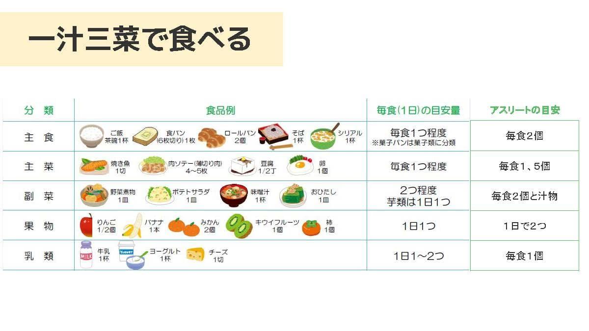 一汁三菜で食べるに当たり、一般的な人とアスリートの目安を比較